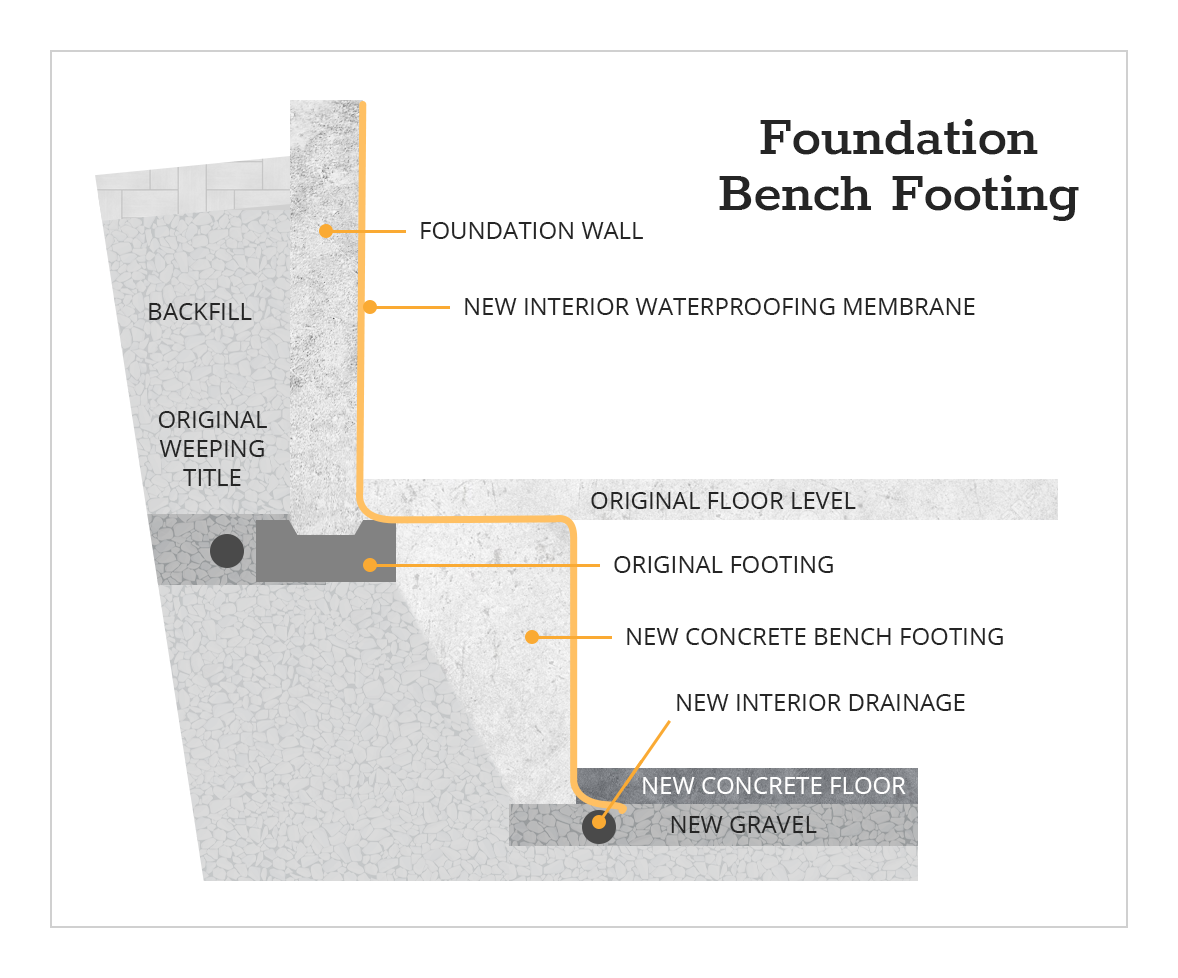 Foundation Bench Footing