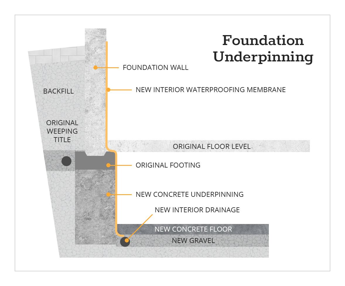 Foundation Underpinning